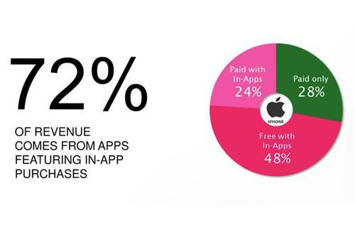 免费游戏统治App Store,免费模式盈利之道