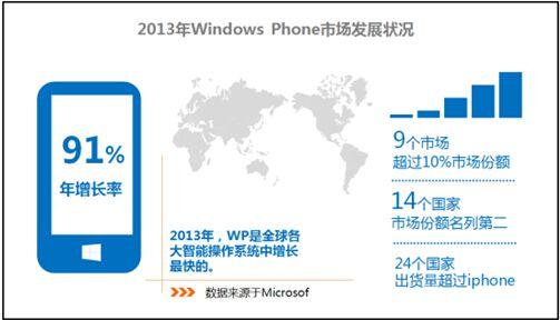微软调整WP政策 放宽授权欲壮大WP阵营