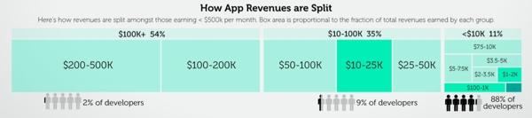 开发者收入阶层统计