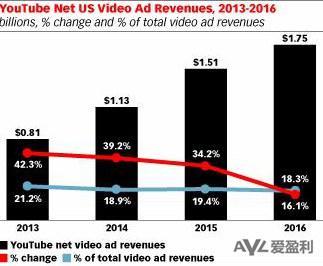 2014年美国视频广告收入将达59.6亿美元