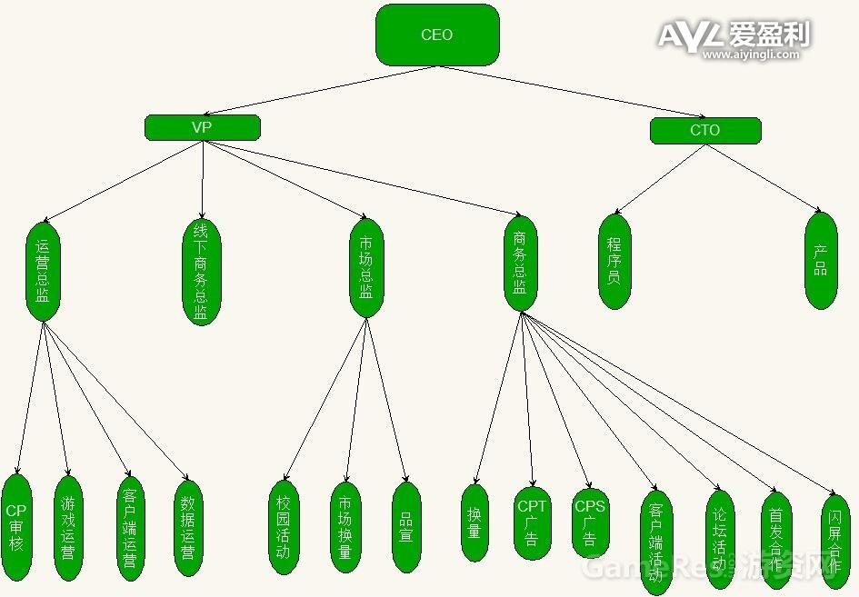 内部员工爆料:应用商店结构与流程