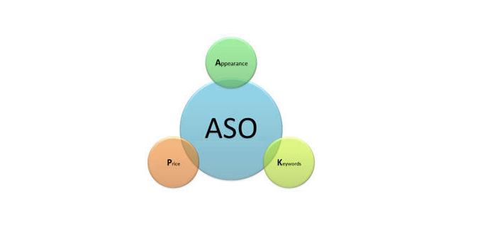 【干货】app推广中,如何做好ASO关键词