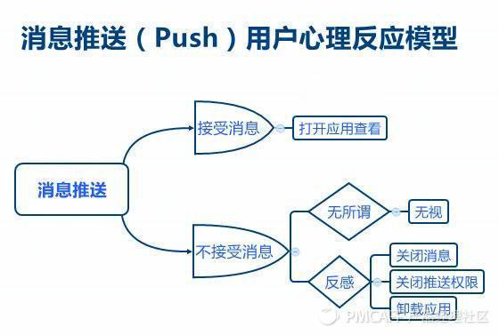 push对于产品有多大帮助?如何平衡推送和用户体验?
