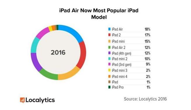升级iOS 10将导致40%的iPad被淘汰掉