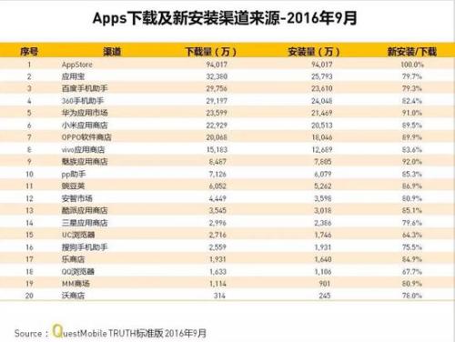 10.13称应用宝领跑亿级月活应用市场>>