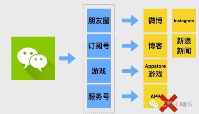 三节课联合创始人布棉:关于微信小程序的二三事...