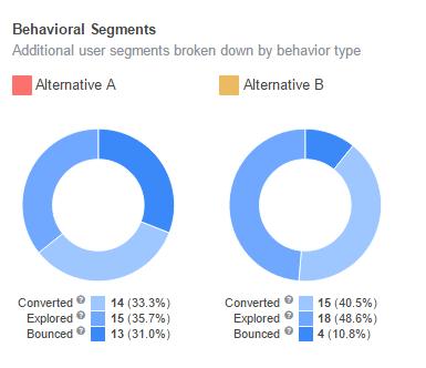 如何通过A/B测试提高App安装率:工具的演变