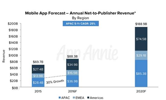 报告称2020年App市场收入将暴增1.7倍 达1890亿美元