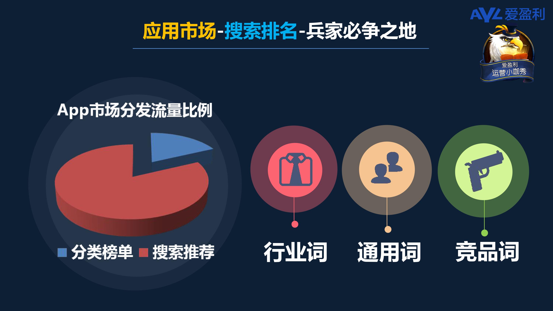 爱盈利分享11月29-15