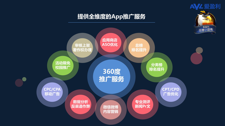爱盈利分享11月29-44