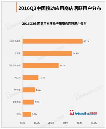2017移动应用商店活跃用户趋饱和:360手机助手占比近半