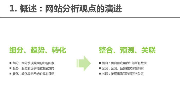 13页PPT讲述:大数据下网站数据分析应用