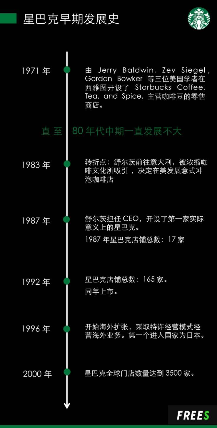 """星巴克的1987-1997:咖啡帝国的冷启动和""""笨重""""扩张"""