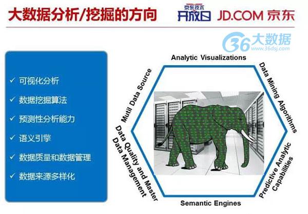 40页PPT详解 京东大数据基础构架与创新应用