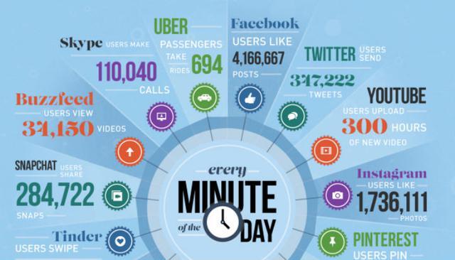 一分钟的颠覆,互联网世界里的大数据