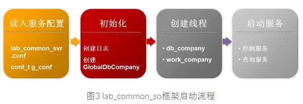 微博推荐计算层解决方案:lab_common_so框架