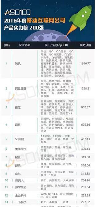 """一下科技升至""""ASO100年度移动互联网公司榜单""""TOP13"""