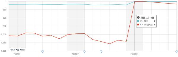 一夜App store排名暴涨1200多位的这款最逗比产品到底是什么来头?!
