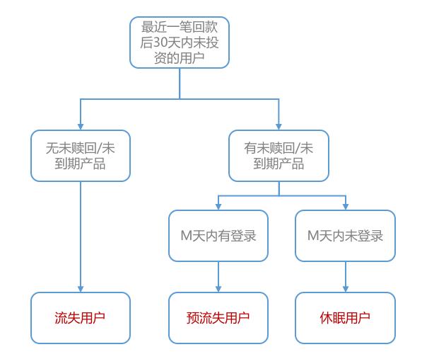 互金产品运营:从用户生命周期入手,揭示互金运营策略的底层逻辑