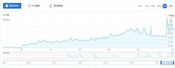 7月用户增长超1200万,抖音会是下一个快手吗?
