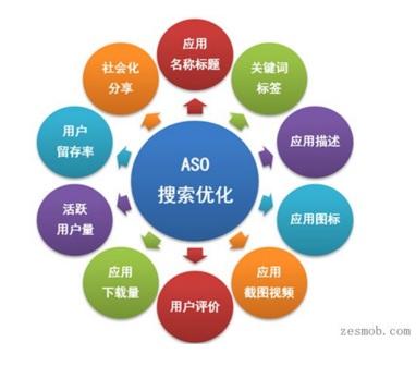 应用在优化中各个因素的影响介绍
