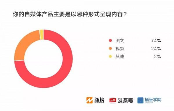 2017新媒体人生存现状调查报告:91%月收入不足万元,日更最令人头秃| 新榜独家