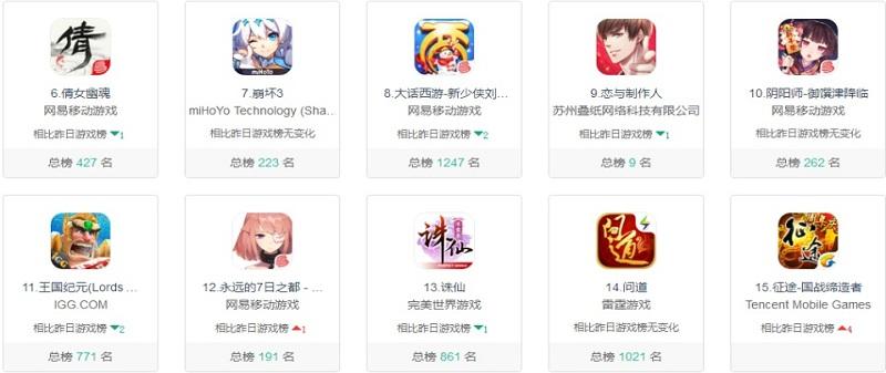 2017年12月29日最新手游游戏类app排行榜情况