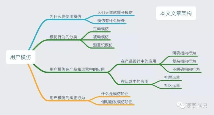 运营必修:关于用户模仿理论的探讨