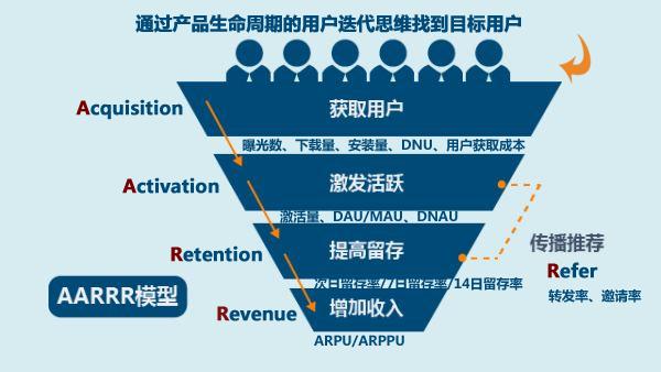 用户运营:详解AARRR模型