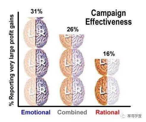 深度|如何科学地为内容添加情绪