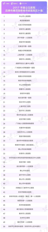 清博联合丁香园发布「2017 年度中国医疗机构品牌传播百强榜」!