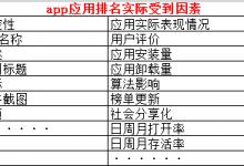 app应用关键词排名都有哪些因素?