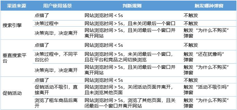 租车旅游平台用户运营体系(一):渠道推广