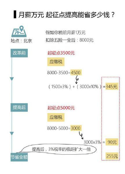 个税调到5000元对你收入有啥影响?