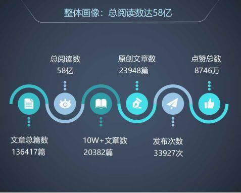 全国微信1000强月度报告(2018.6)丨清博指数独家