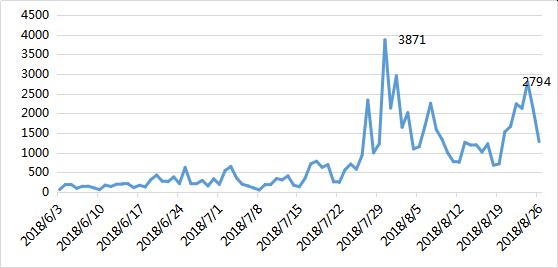 """人们在谈论""""消费降级""""时,主要在谈些什么?"""
