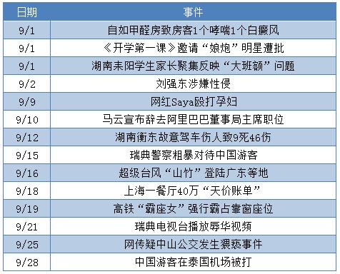"""9月舆情总结丨刷新群众""""三观""""下限事件频发"""