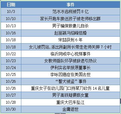 10月舆情总结 | 突发灾难事件震痛舆论场,谴责与反思情感交织