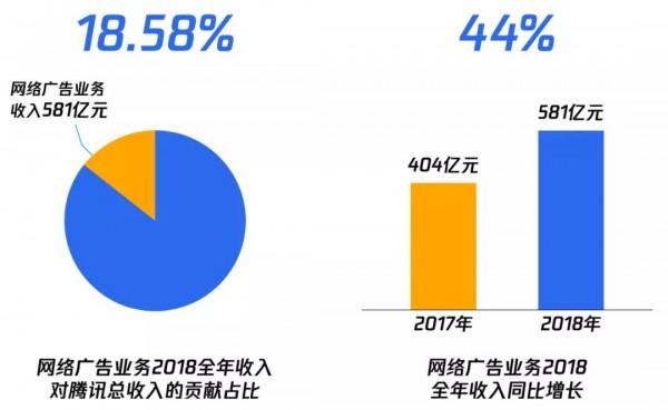 快讯 腾讯广告整合后:全年同比增长44%,占腾讯年收入近两成