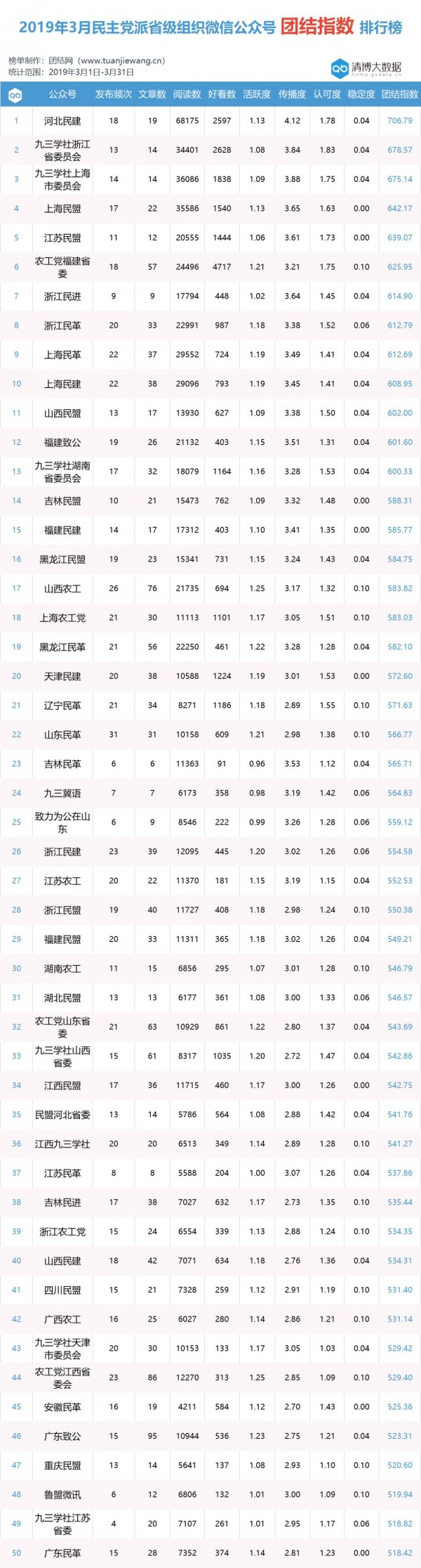 """2019年3月团结指数(省级)出炉 !""""河北民建""""夺冠"""