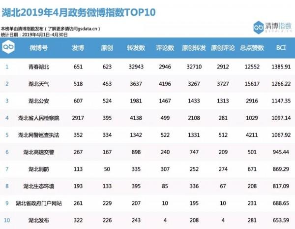中国交通广播联合清博大数据发布湖北政务新媒体指数 4月榜单