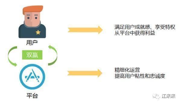 如何加强用户留存和复购?
