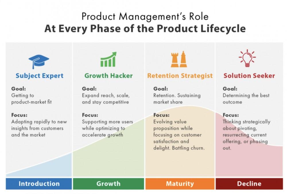 用户运营入门贴:四步搭建用户生命周期模型