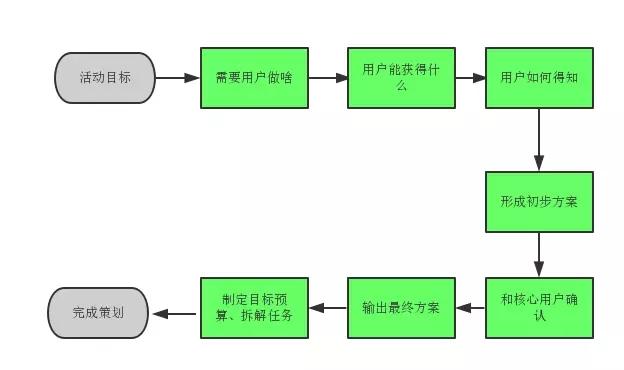 分析活动运营三阶段:策划、准备、上线