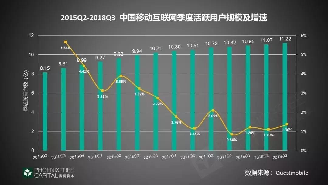 中国互联网季度活跃用户规模及增速