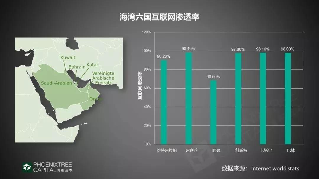 海湾六国互联网渗透率