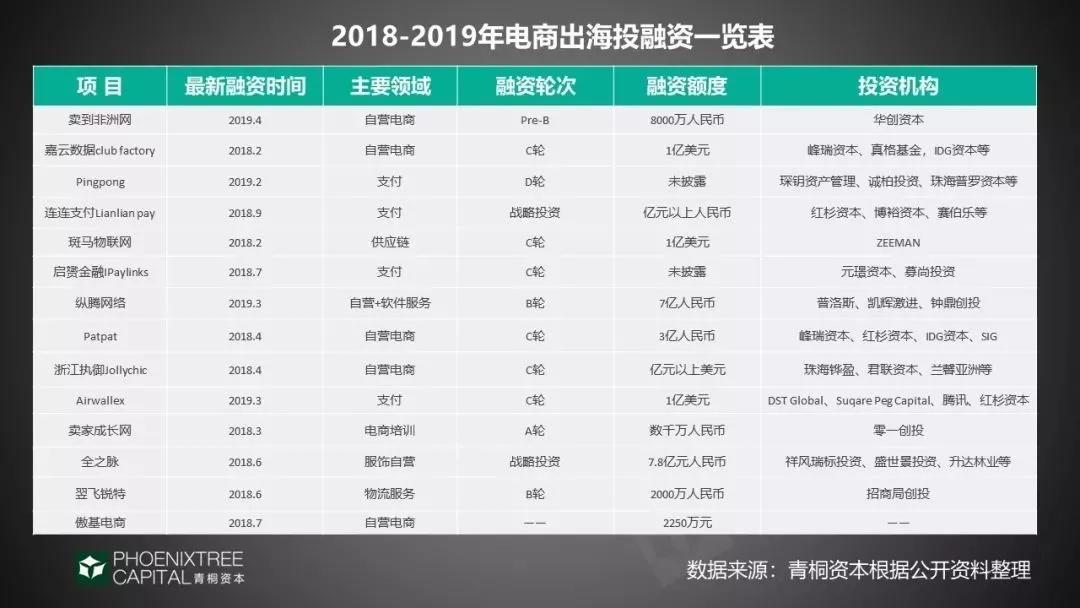 2018-2019年电商出海投融资一览表