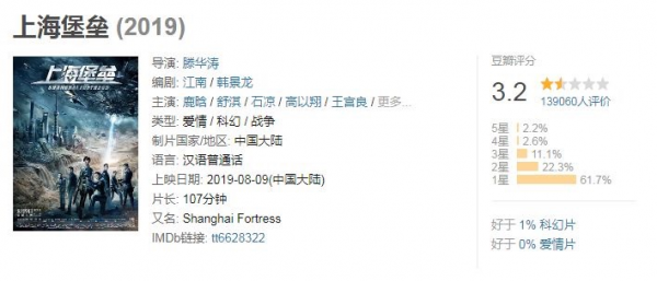《上海堡垒》为什么会扑街?
