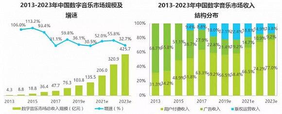 中国数字音乐市场分析