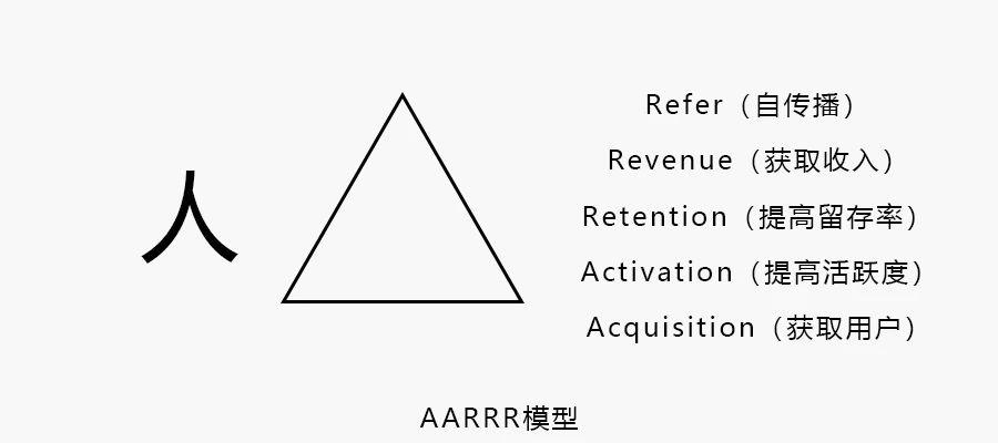 AARRR模型